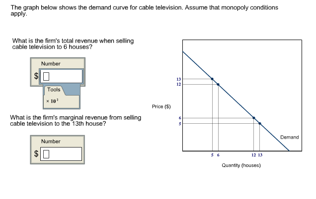 Solved: The Graph Below Shows The Demand Curve For Cable T ...