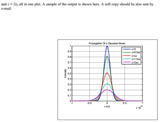 Matlab Gaussian Beam:   Chegg com
