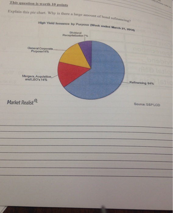 Solved Explain This Pie Chart Why Is There A Large Amoun