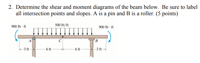 Solved: 2. Determine The Shear And Moment Diagrams Of The ...