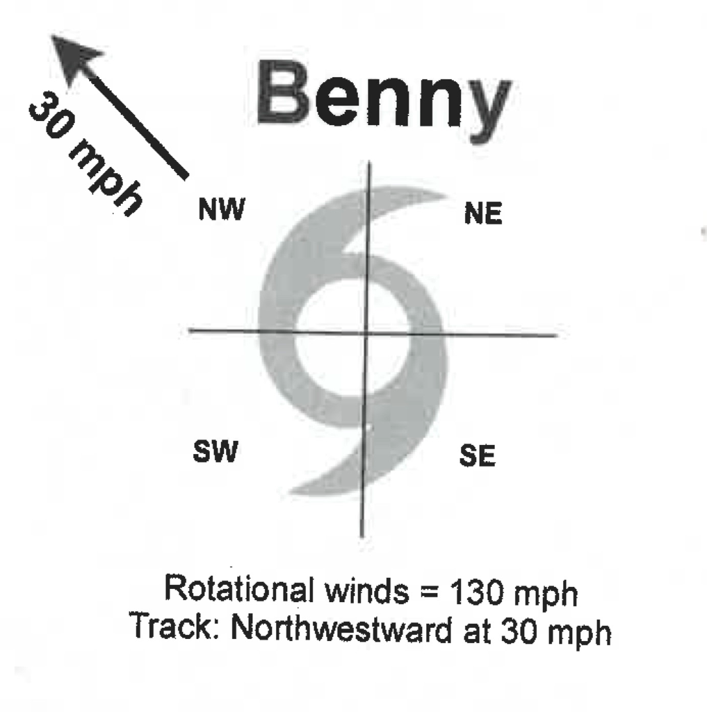 question: refer to the diagram below (hurricane benny) which has a  rotational wind speed of 130 mph and is tracking northwest at 30 mph   1_what is the