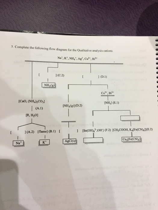 Solved Complete The Following Flow Diagram For The Qualit