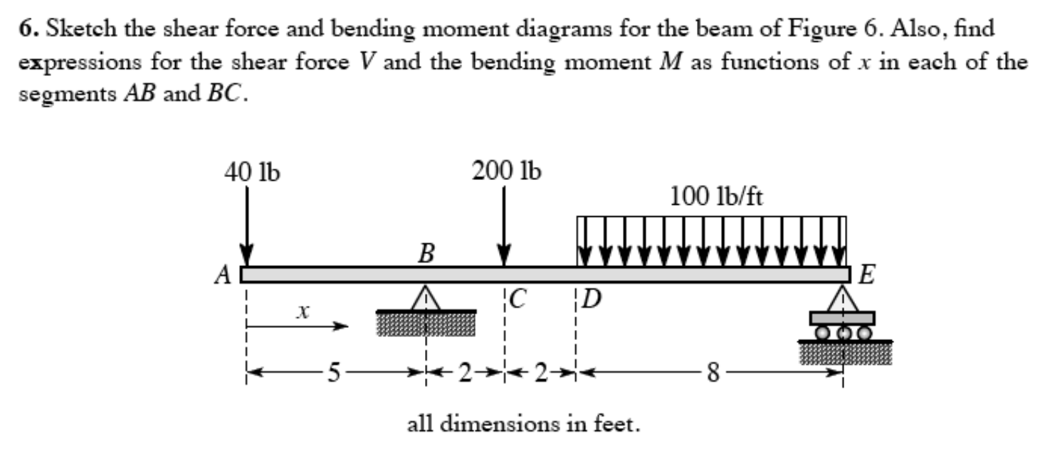 6 Sketch The Shear Force And Bending Moment Diagr Diagram