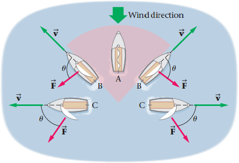 sailboat, will the propulsion power delivered to sailboats b be greater  thanless than, or the same as the propulsion power delivered to sailboats c?