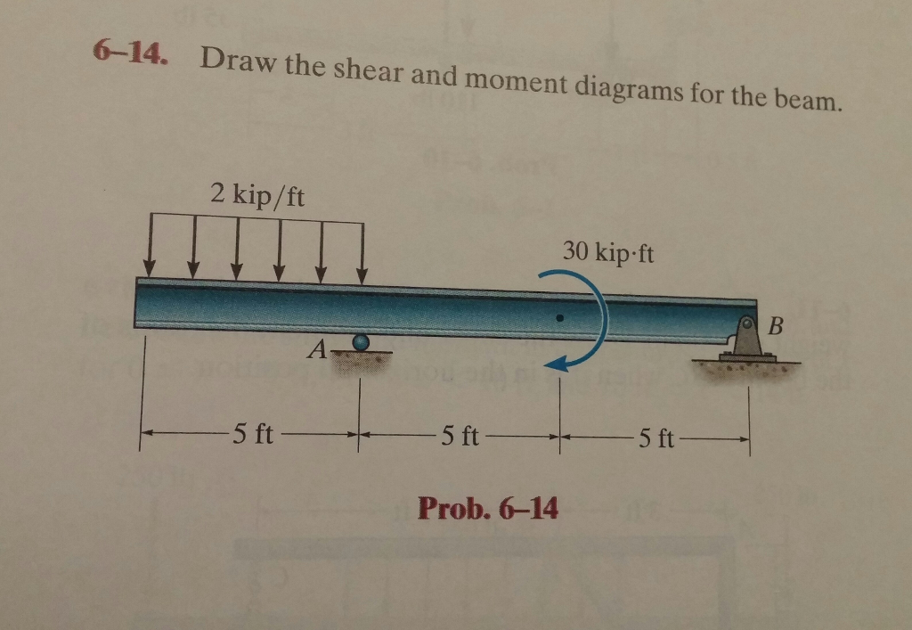 Solved 6 14 Draw The Shear And Moment Diagrams For The B