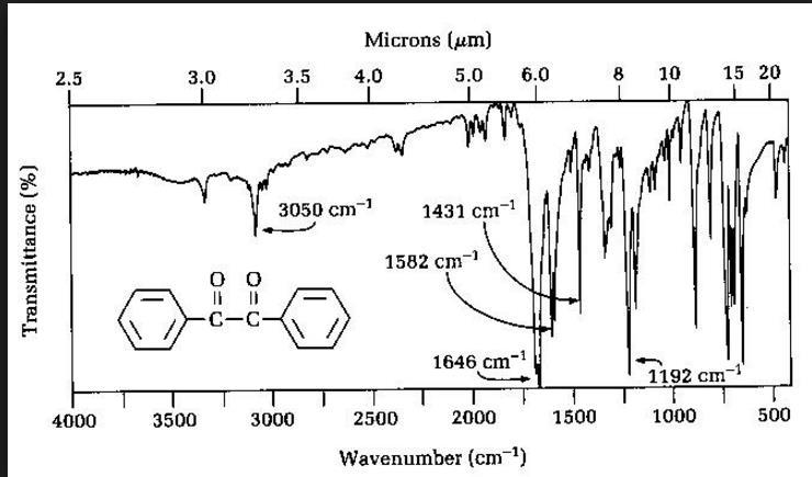 benzoin ir peaks