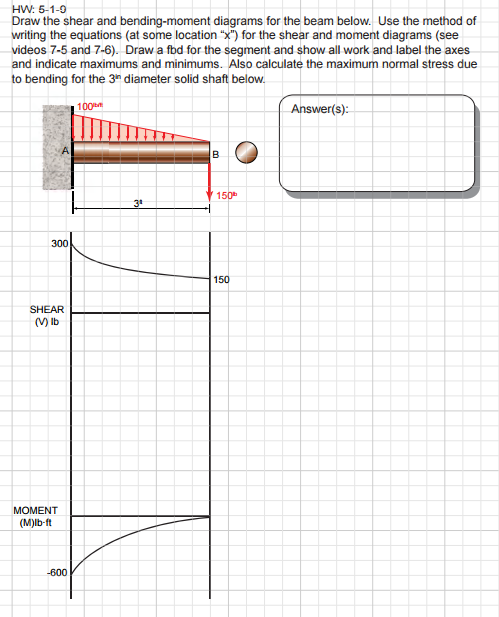 Enjoyable Solved Draw The Shear And Bending Moment Diagrams For The Wiring Digital Resources Attrlexorcompassionincorg