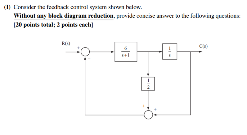 Solved I Consider The Feedback Control System Shown Belo