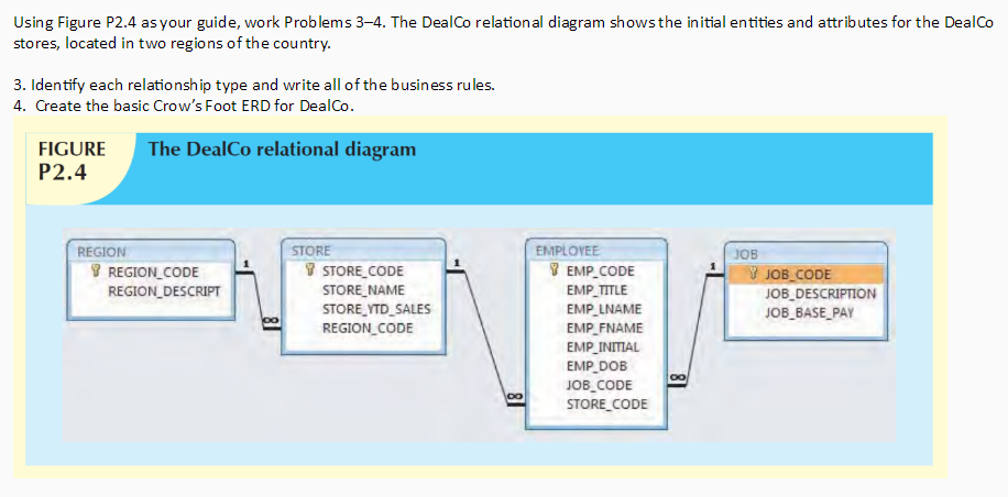 Solved The Dealco Relational Diagram Shows The Initial En