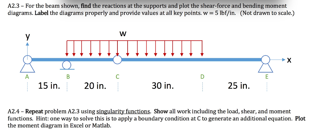 Solved A23 For The Beam Shown Find The Reactions At T