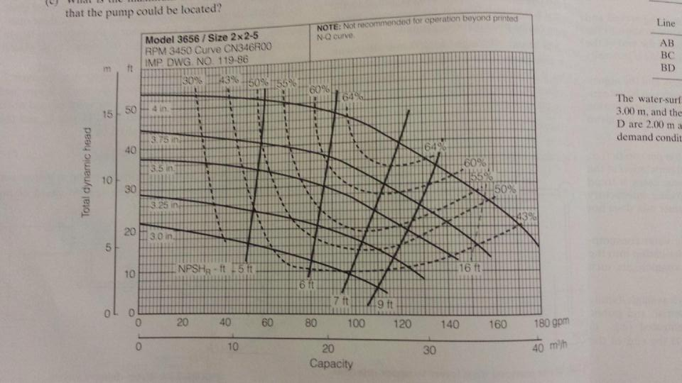 The Performance Curve Of A Goulds Model 3656 Irrig