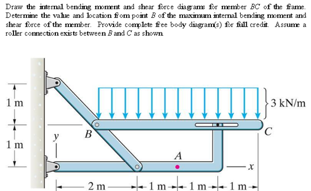 solved draw the internal bending moment and shear force d rh chegg com