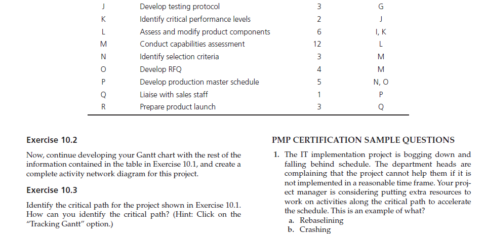 Solved an additional portion to question 1 develop the n draw the activity network as a gantt chart what is the expected duration of the project ccuart Image collections