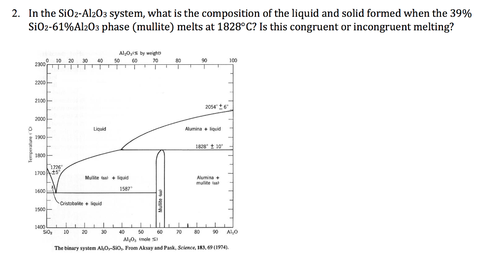 Solved In The Sio2 Al2o3 System What Is The Compositi