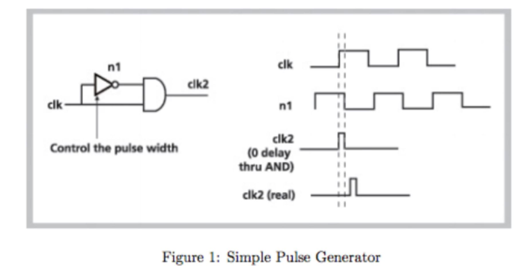 Solved use any gates to design a pulse generator circuit n1 clk clk2 clk nl clk2 0 delay thru and control the pulse width dha cheapraybanclubmaster Images