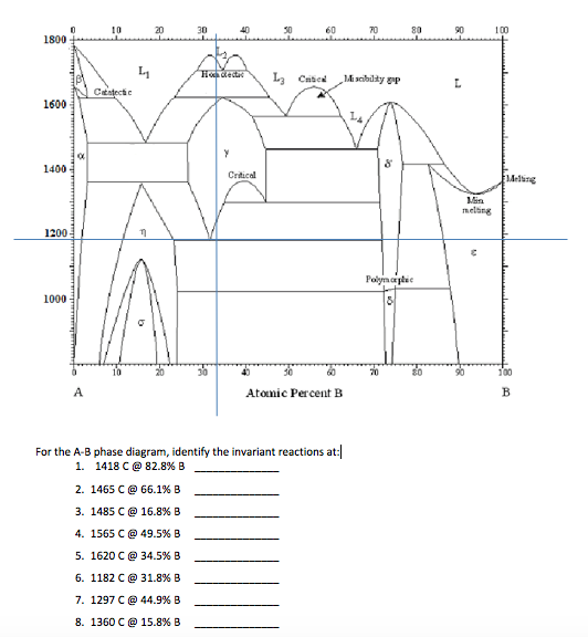 Solved For The A B Phase Diagram Identify The Invariant