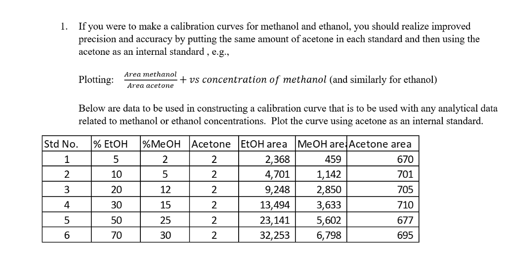Methanol Vs Ethanol >> Solved If You Were To Make A Calibration Curves For Metha