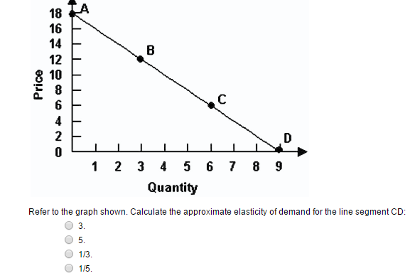 Economists use the term demand to refer to quizlet