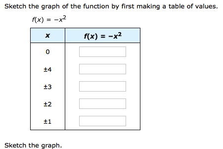 sketch the graph of the function by first making a   chegg
