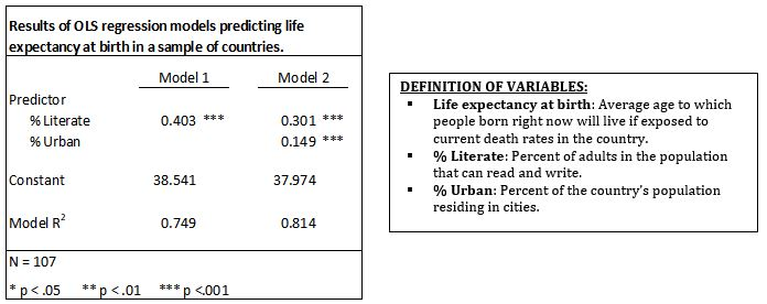 Question: Results Of OLS Regression Models Predicting Life Expectancy At  Birth In A Sample Of Countries. Mo.