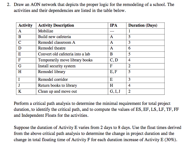2 determining the timing of activities and the total float A schedule network analysis technique used to determine the amount of scheduling flexibility (amount of float) on various logical network paths in the project schedule network, and to determine the minimum total project duration.
