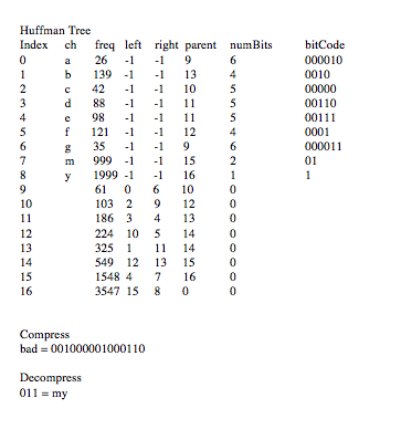 Solved: Programming Assignment 4 Huffman Coding: Programmi