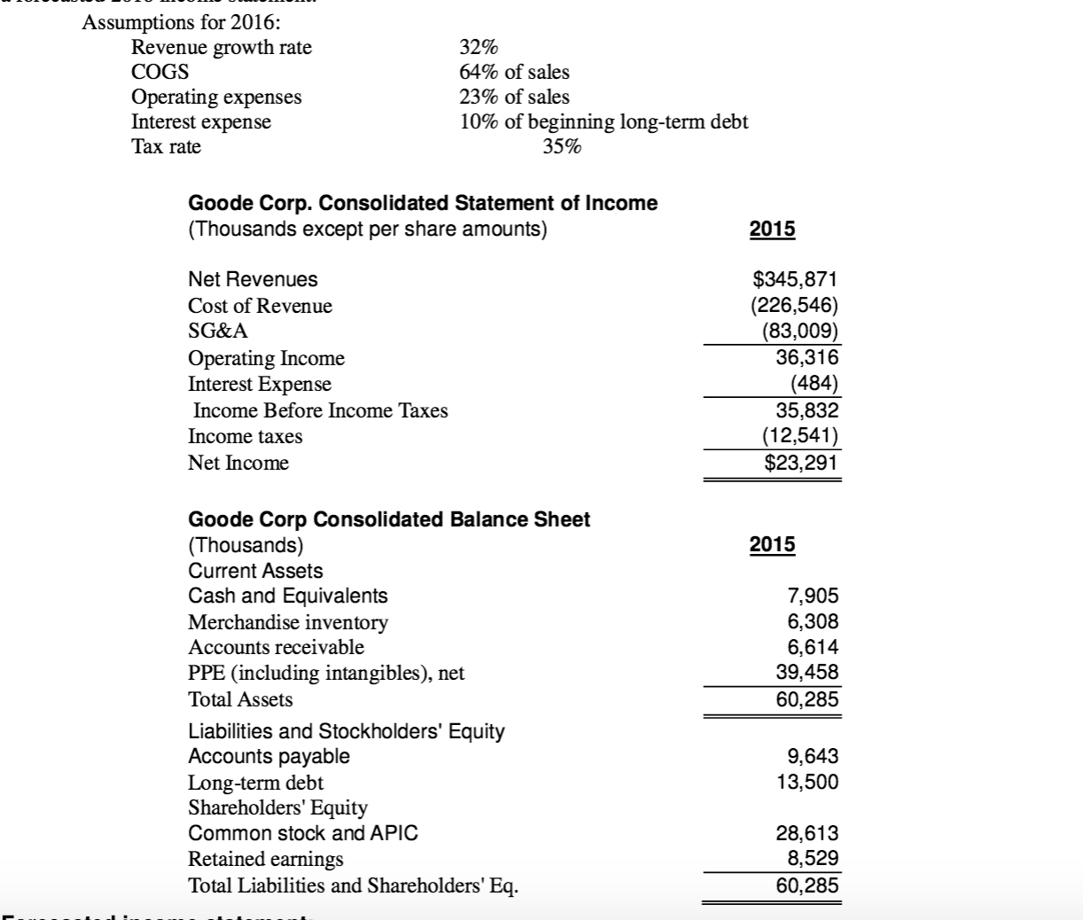 balance sheet and income statement The income statement and balance sheet of a company are linked through the net income for a period and the subsequent increase, or decrease, in equity that results the income that an entity earns over a period of time is transcribed to the equity portion of the balance sheet.
