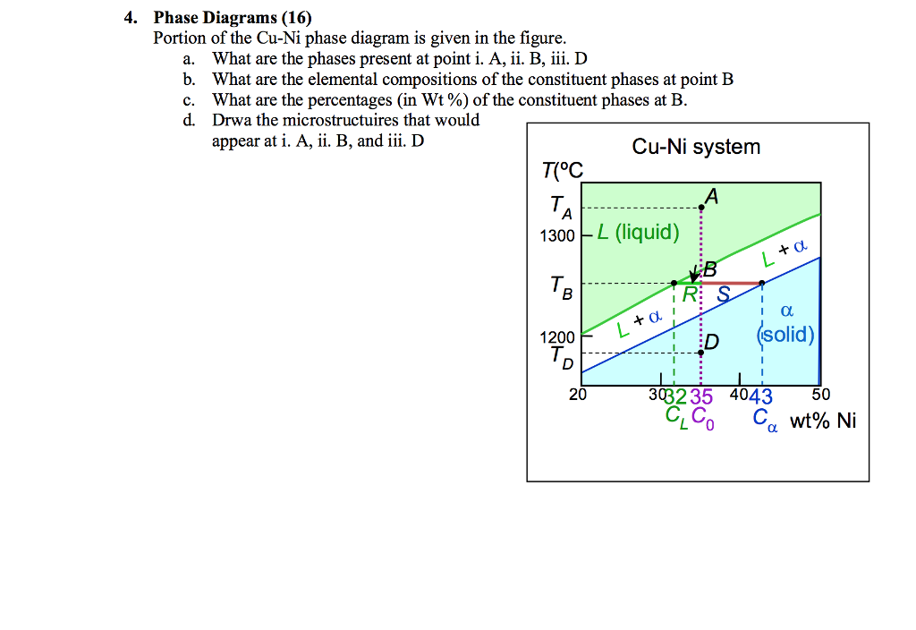 Solved Phase Diagrams 16 Portion Of The Cu Ni Phase Dia