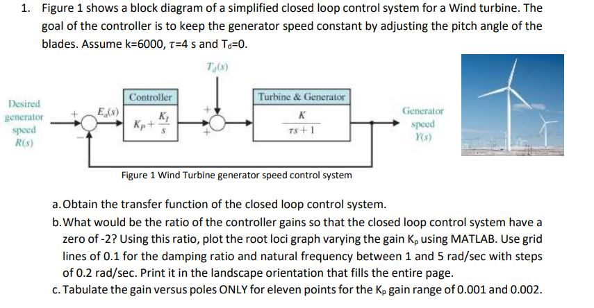 solved figure 1 shows a block diagram of a simplified clofigure 1 shows a block diagram of a simplified closed loop control system for a wind