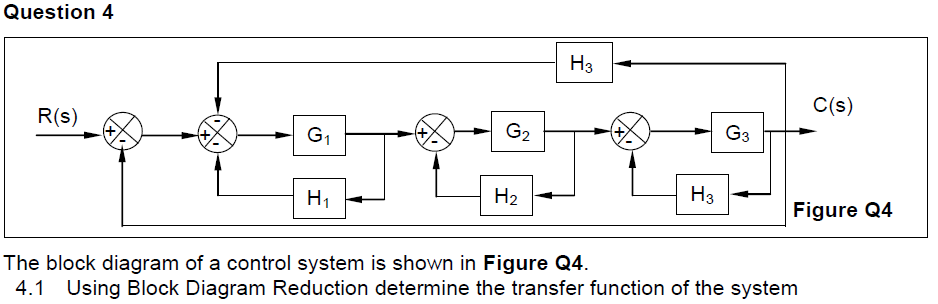 Solved The Block Diagram Of A Control System Is Shown In