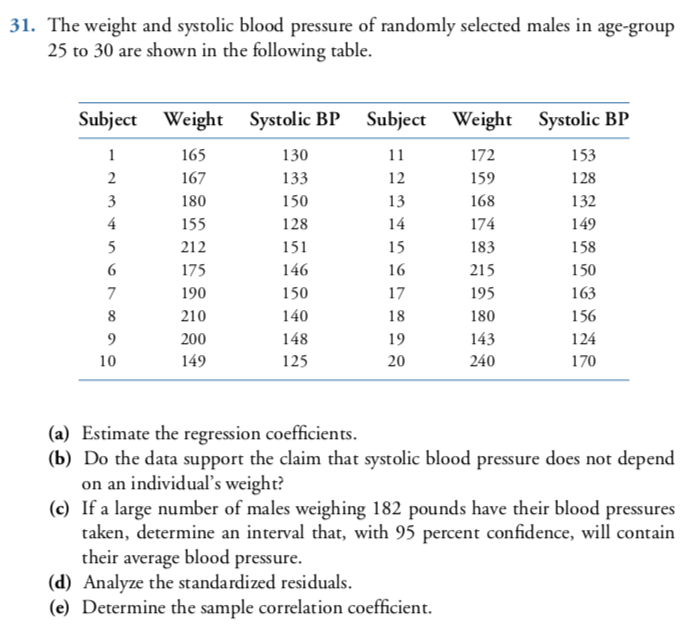 The weight and systolic blood pressure of randomly selected males in  age-group