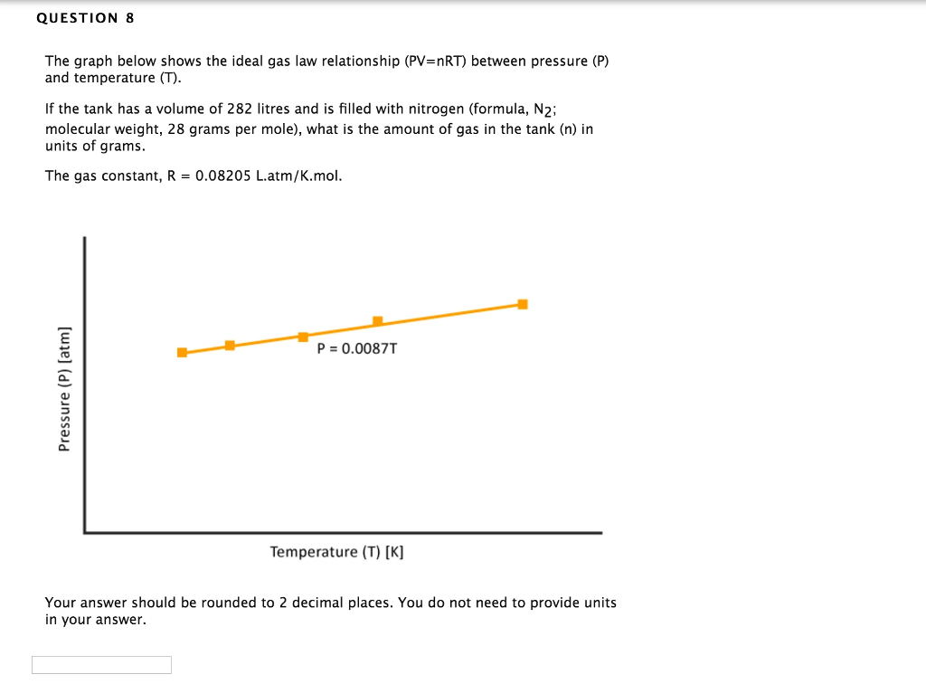 Solved Question 8 The Graph Below Shows The Ideal Gas Law