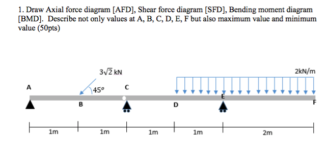 1 Draw Axial Force Diagram Afd Shear Force Dia Chegg