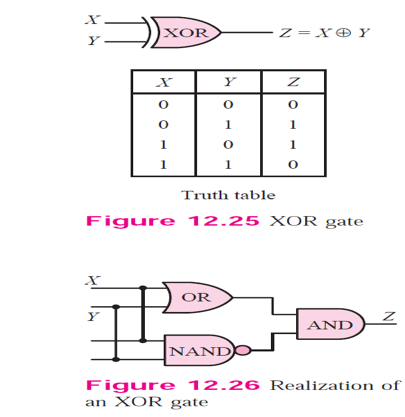 Solved: (a) Realize An XOR Gate Using All NAND Gates Only