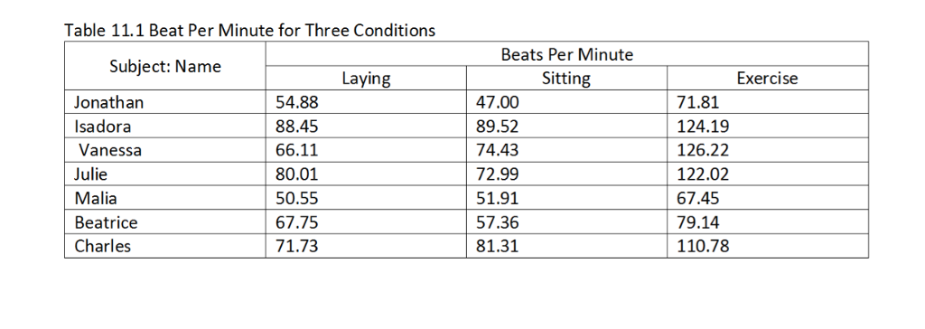 Table 111 Beat Per Minute For Three Conditions Beats Subject Name Laying Sitting