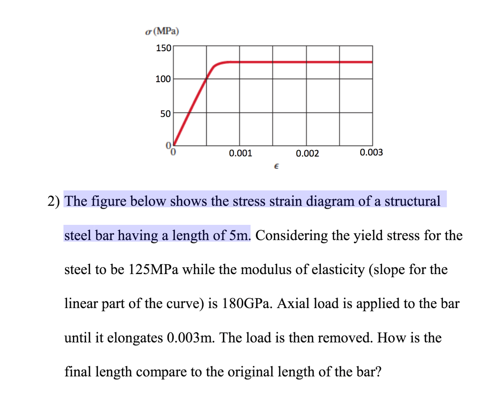 Solved The Figure Below Shows Stress Strain Diagram O Vs Mpa 150 100 50 0 0001 0002 0003 2