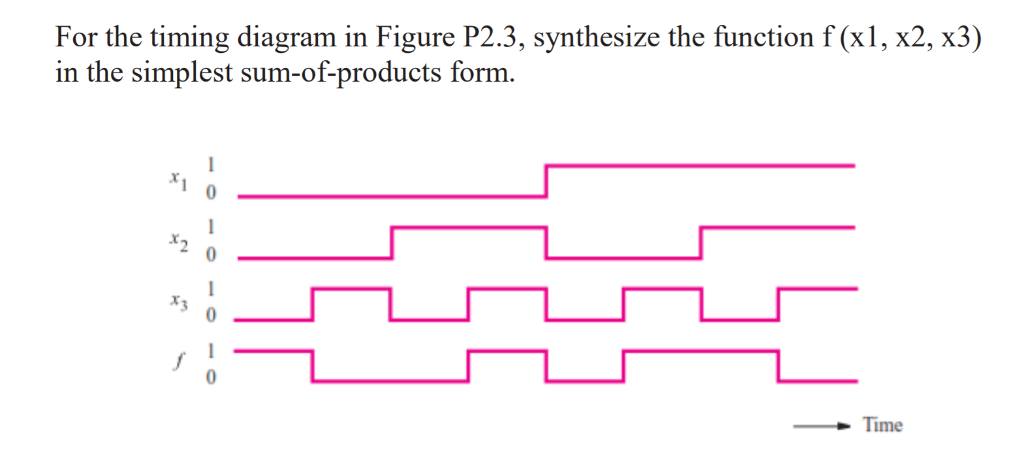 Solved for the timing diagram in figure p23 synthesize for the timing diagram in figure p23 synthesize the function f xl ccuart Image collections