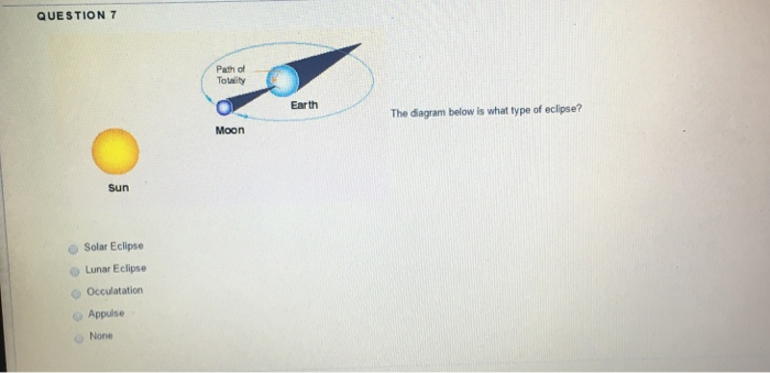 Solved The Diagram Below Is What Type Of Eclipse Solar E