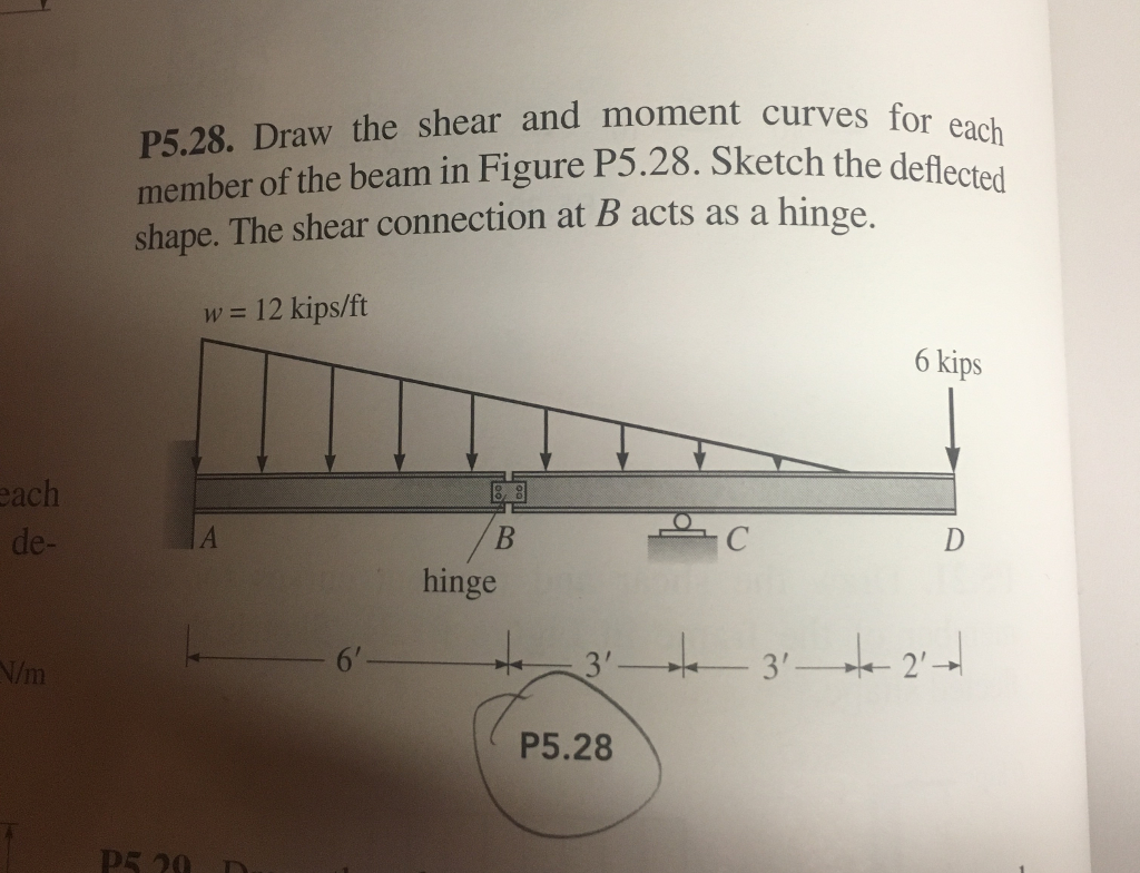 Solved Draw The Shear And Moment Diagrams For Each Member Bending Cheggcom Ch Curves Beam In Figure P5