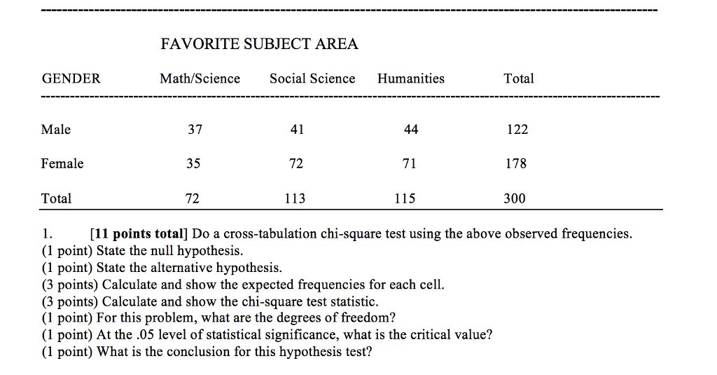Solved: FAVORITE SUBJECT AREA GENDER Math/Science Social S