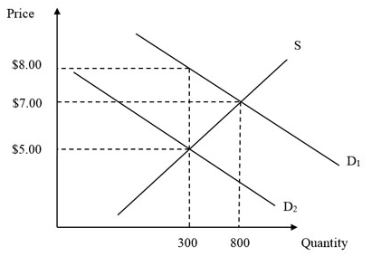 Solved: Use The Following Graph For A Competitive Market T