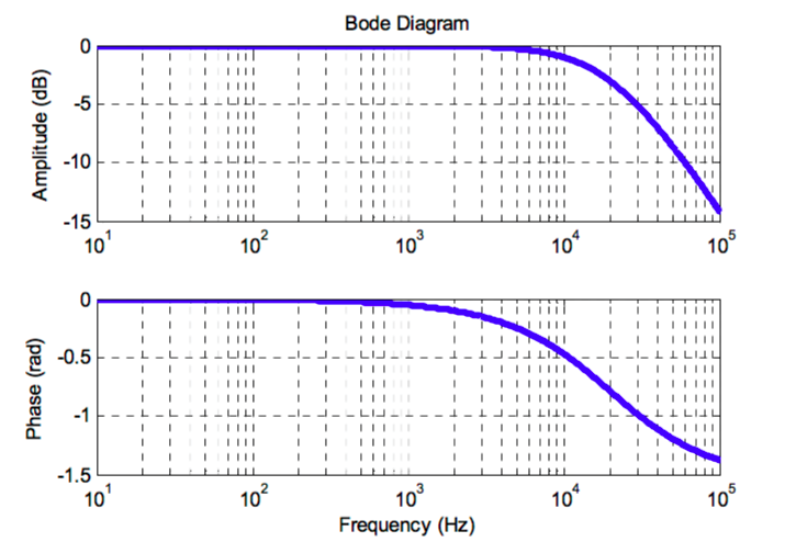 matlab how to draw bode plot