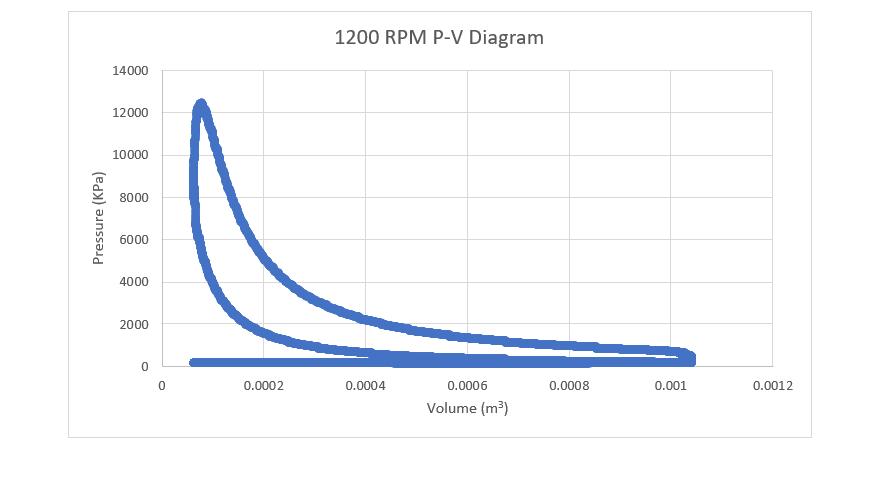 1200 rpm p-v diagram 14000 12000 10000 8000 6000 4000 2000 0 0 0 0002  0 0004 0 0006