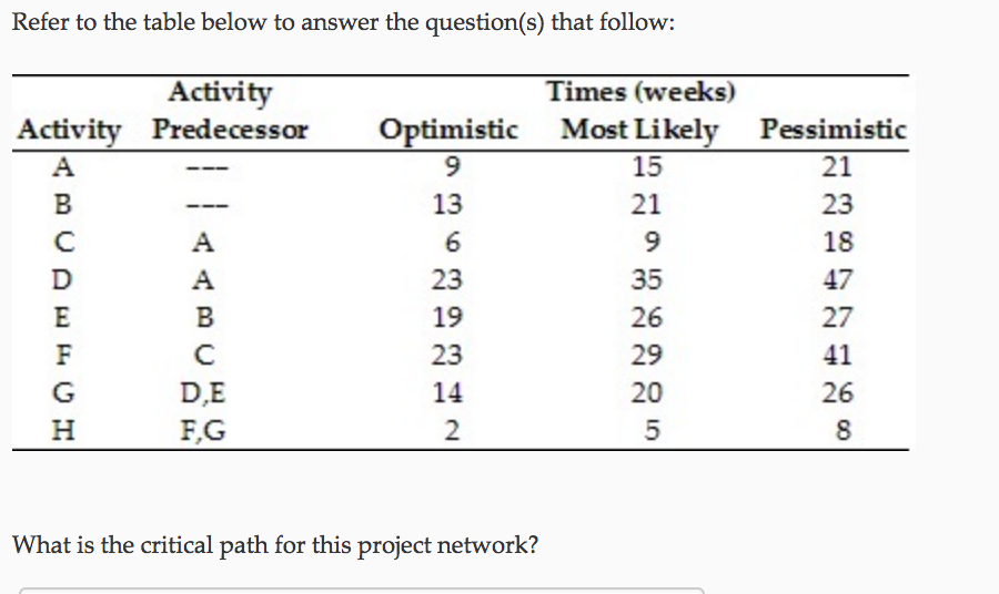 Refer to the table below to answer the question(s) that follow Activity Times (weeks) Activity Predecessor Optimistic Most Likely Pessimistic 21 15 21 9 35 26 29 20 13 23 19 23 14 2 18 47 27 41 26 D,E FG What is the critical path for this project network?