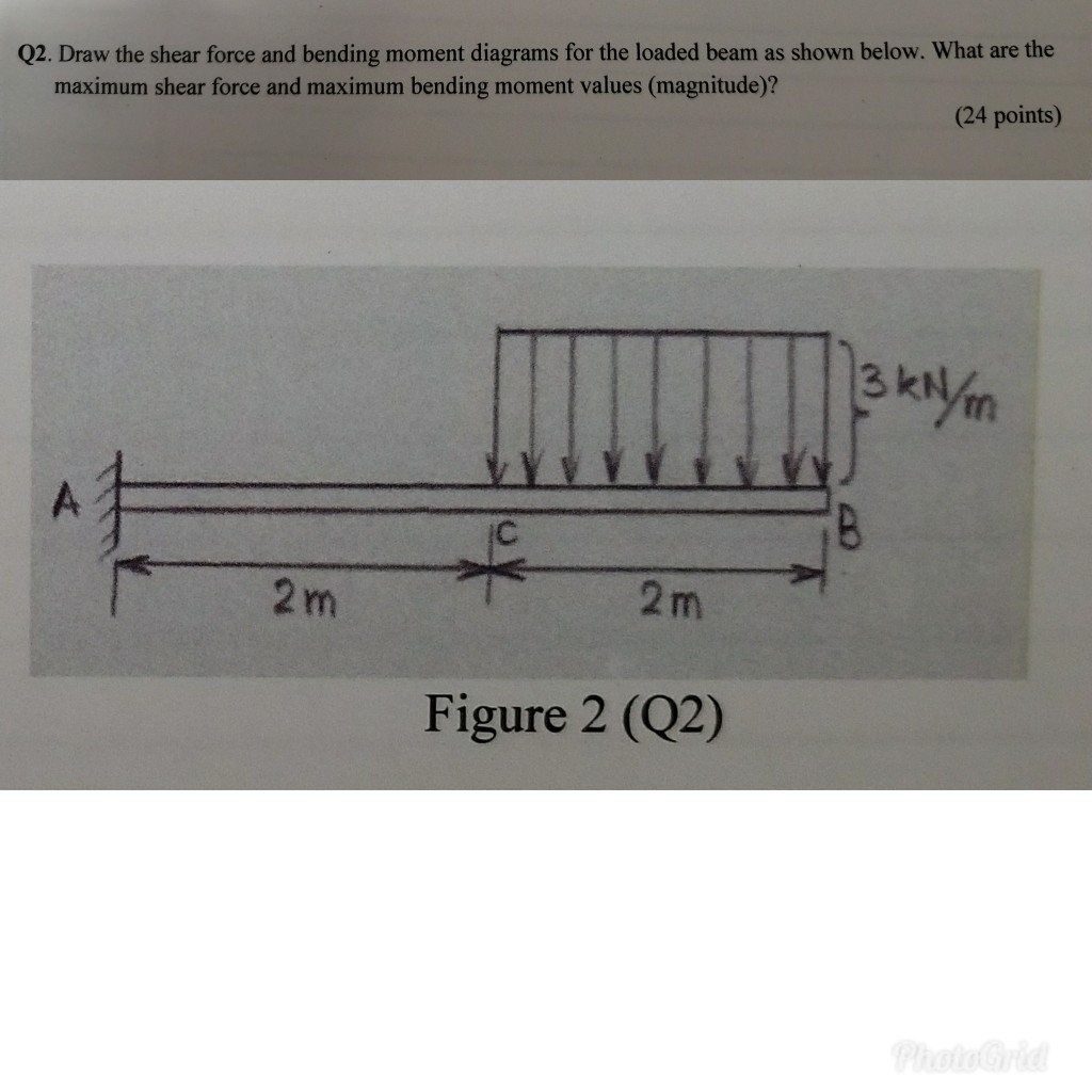 Solved Q2 Draw The Shear Force And Bending Moment Diagra Diagrams Cheggcom For Loaded Beam As Shown