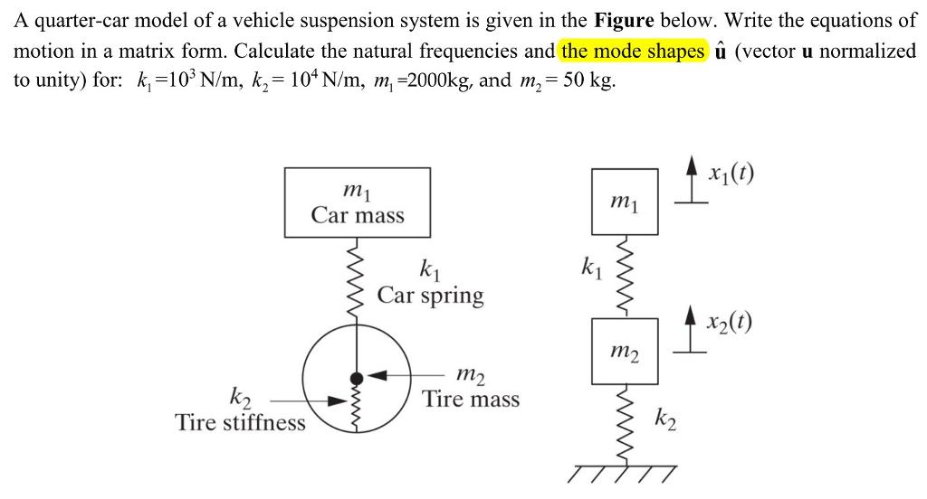 Solved: A Quarter-car Model Of A Vehicle Suspension System