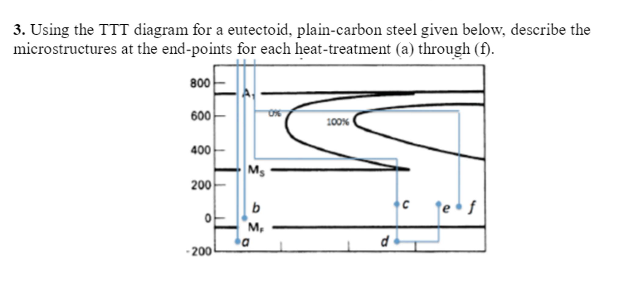 Using the ttt diagram for a eutectoid plain carbo chegg question using the ttt diagram for a eutectoid plain carbon steel given below describe the microstructur ccuart Choice Image