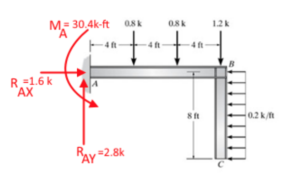 Marvelous Solved Draw The Shear Moment Diagrams For The Entire Str Wiring Digital Resources Counpmognl