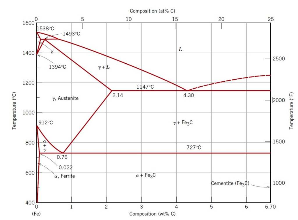 Using the iron carbon phase diagram identify the chegg composition at c 0 5 15 20 25 1600 1538c 1493 ccuart Image collections