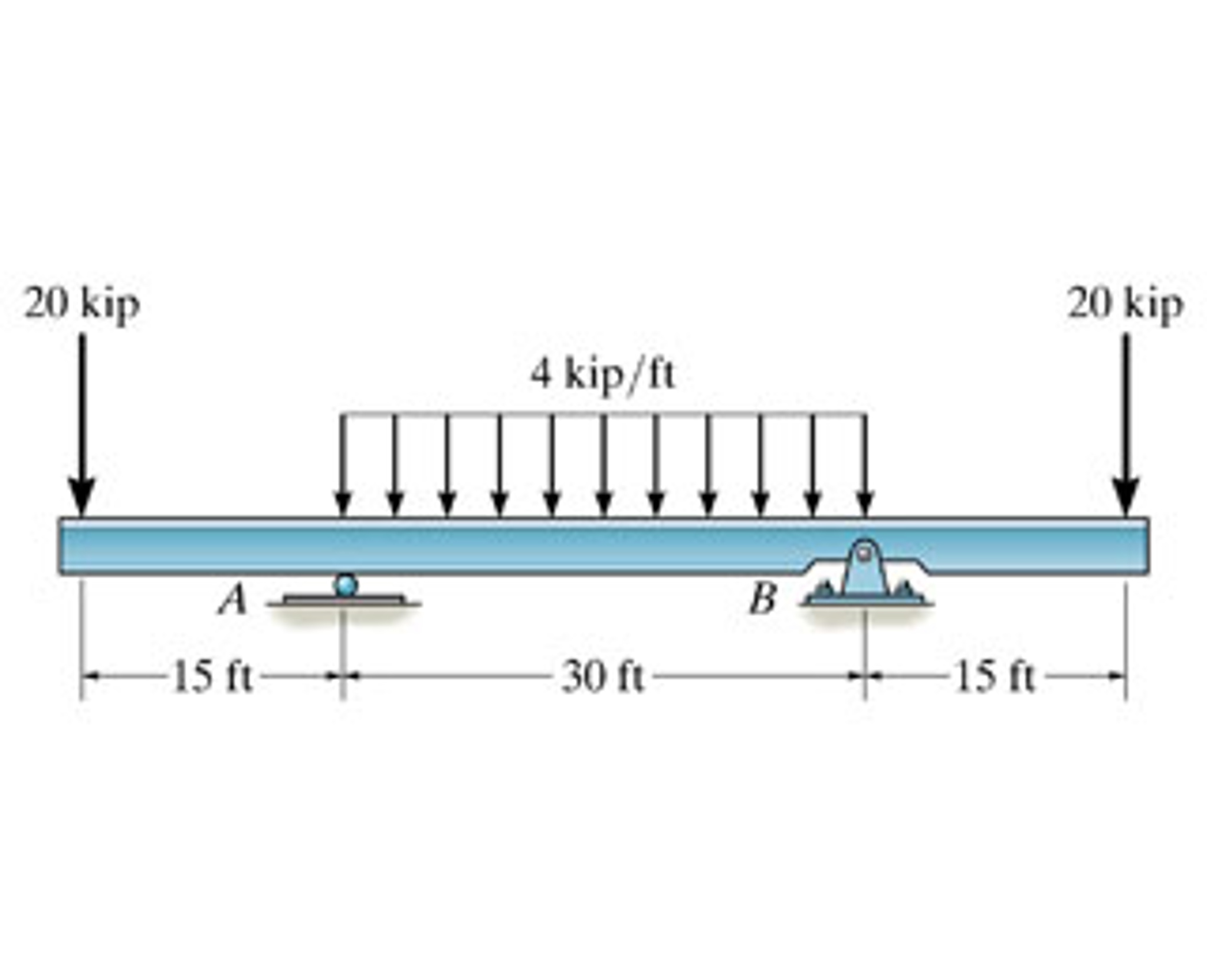 Peachy Draw The Shear And Moment Diagrams For The Beam Cheggcom Wiring Wiring 101 Cabaharperaodorg